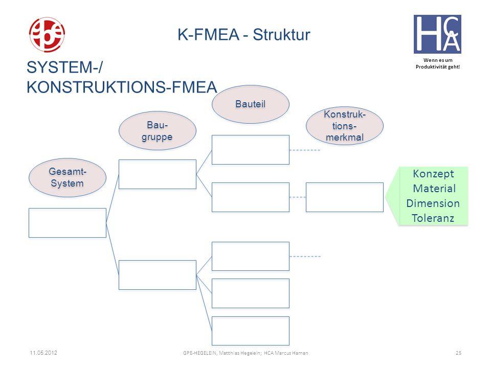 SYSTEM-/ KONSTRUKTIONS-FMEA