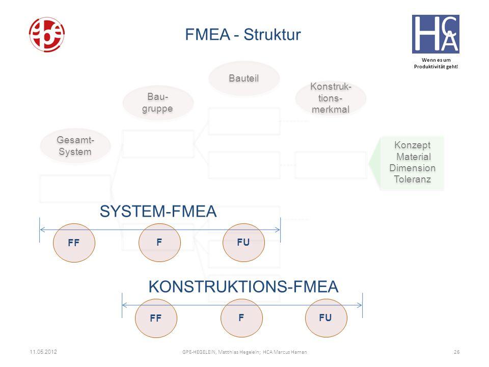 FMEA - Struktur SYSTEM-FMEA KONSTRUKTIONS-FMEA Gesamt-System