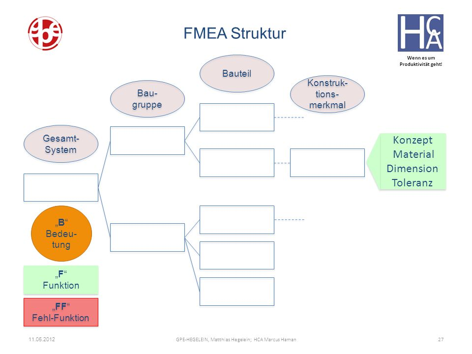 FMEA Struktur Konzept Material Dimension Toleranz Bauteil