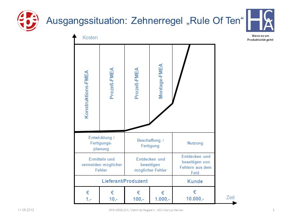 "Ausgangssituation: Zehnerregel ""Rule Of Ten"