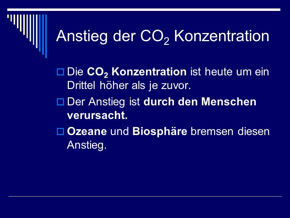 Anstieg der CO2 Konzentration