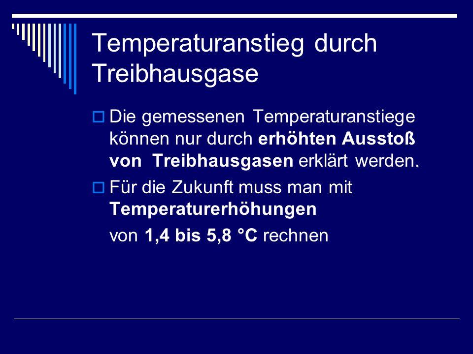 Temperaturanstieg durch Treibhausgase