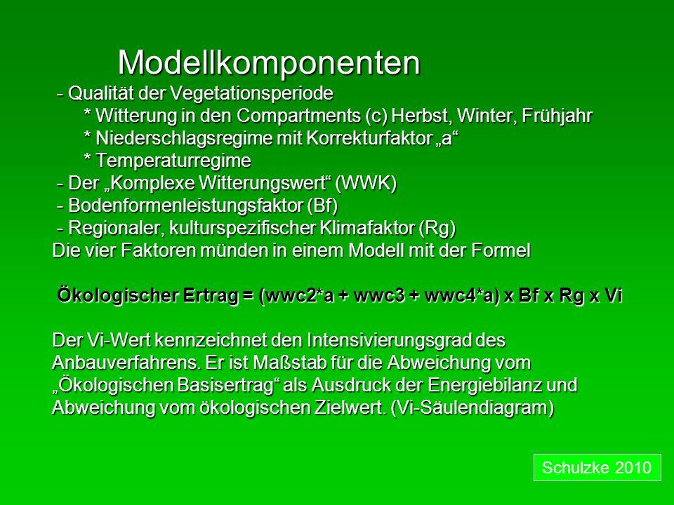 Modellkomponenten - Qualität der Vegetationsperiode