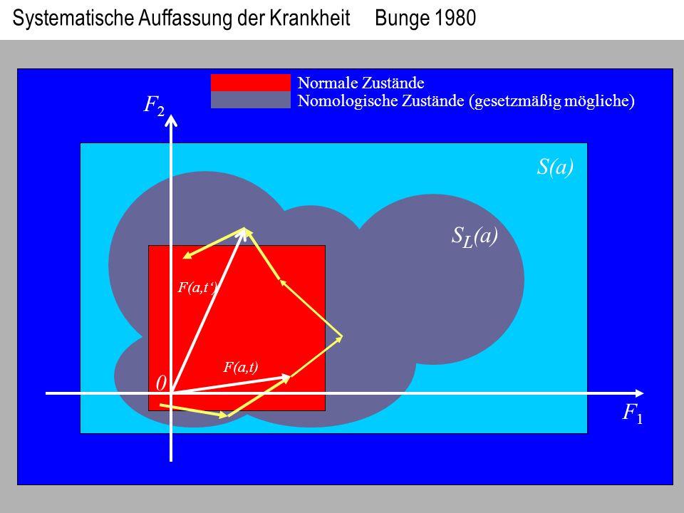 Systematische Auffassung der Krankheit Bunge 1980