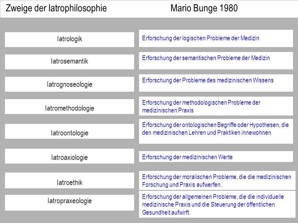 Zweige der Iatrophilosophie Mario Bunge 1980