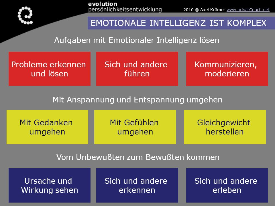 EMOTIONALE INTELLIGENZ IST KOMPLEX