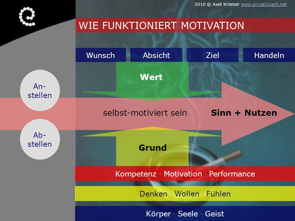 Kompetenz . Motivation . Performance