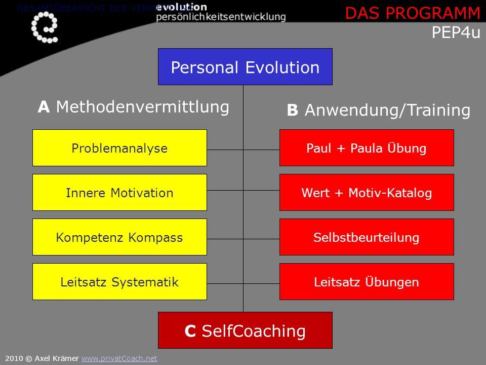 A Methodenvermittlung B Anwendung/Training