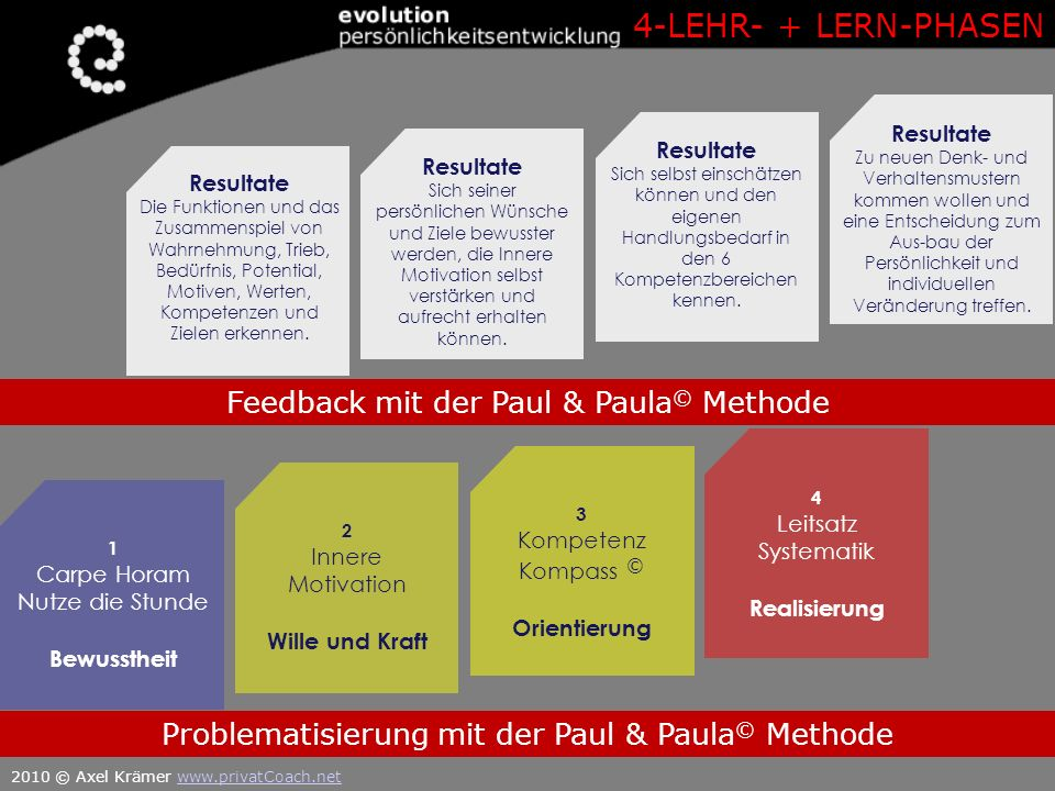4-LEHR- + LERN-PHASEN Feedback mit der Paul & Paula© Methode