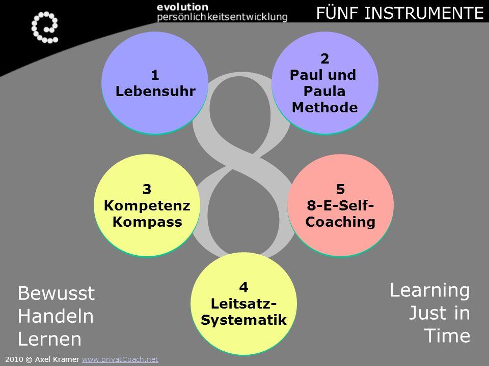 8 8 Learning Bewusst Just in Handeln Time Lernen FÜNF INSTRUMENTE