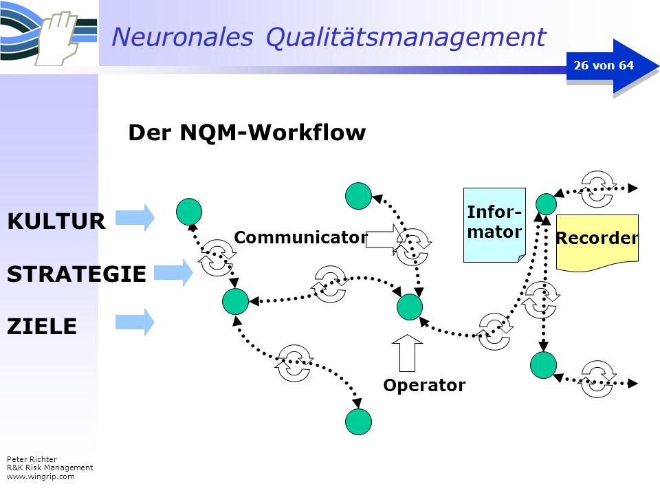 Der NQM-Workflow KULTUR STRATEGIE ZIELE Infor- mator Recorder