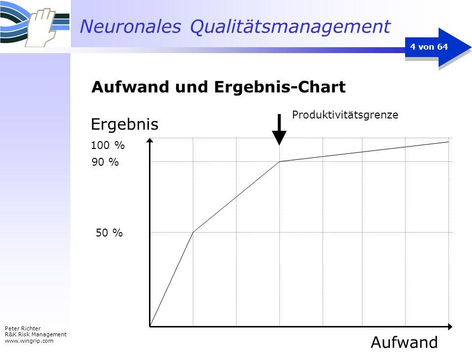 Aufwand und Ergebnis-Chart
