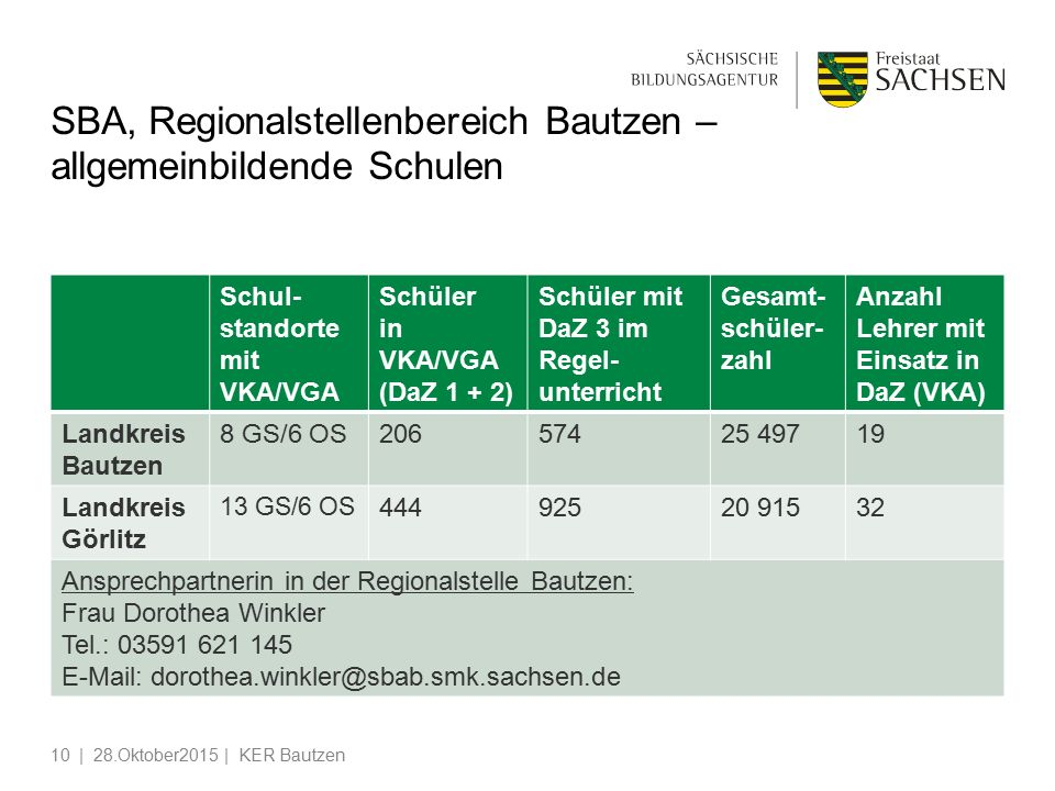 SBA, Regionalstellenbereich Bautzen – allgemeinbildende Schulen