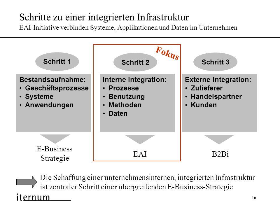 Schritte zu einer integrierten Infrastruktur EAI-Initiative verbinden Systeme, Applikationen und Daten im Unternehmen