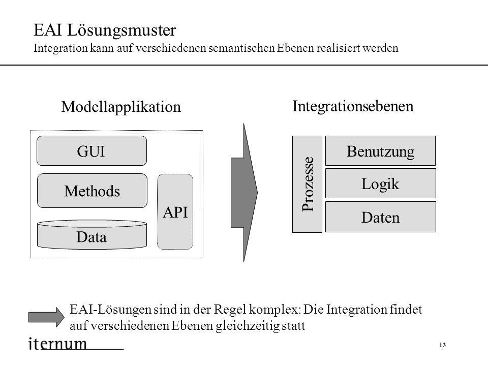 EAI Lösungsmuster Integration kann auf verschiedenen semantischen Ebenen realisiert werden