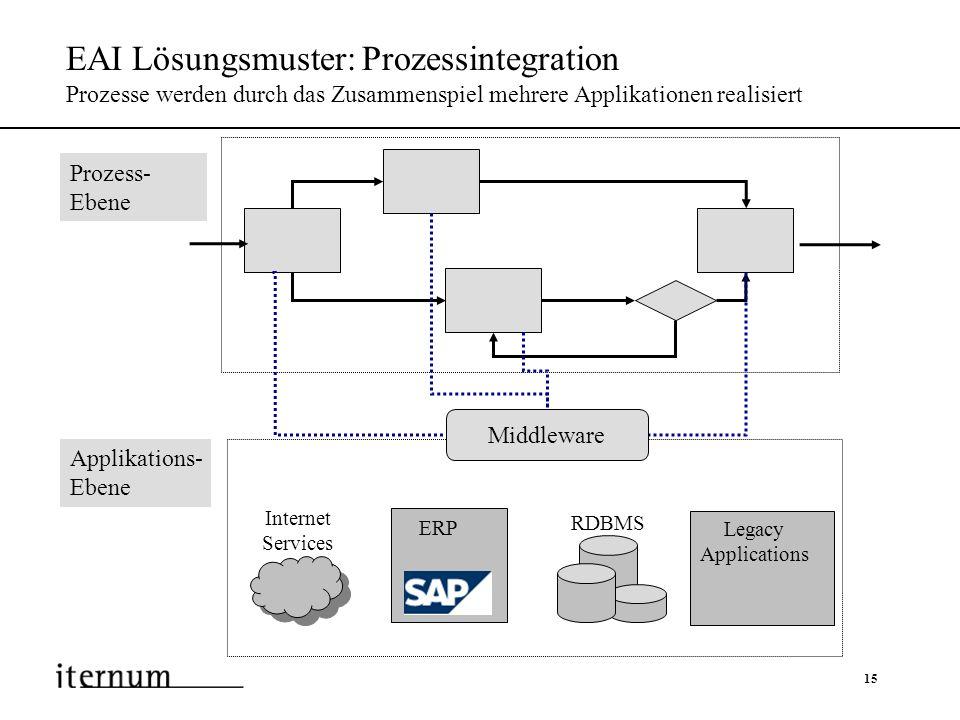 EAI Lösungsmuster: Prozessintegration Prozesse werden durch das Zusammenspiel mehrere Applikationen realisiert