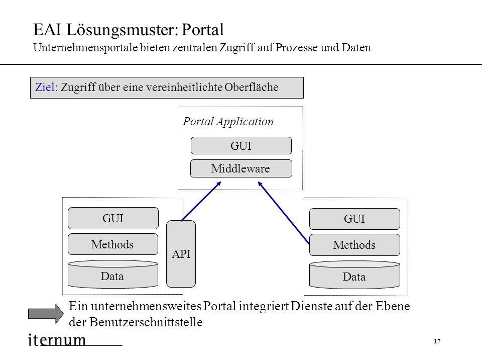 EAI Lösungsmuster: Portal Unternehmensportale bieten zentralen Zugriff auf Prozesse und Daten