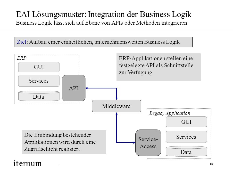 EAI Lösungsmuster: Integration der Business Logik Business Logik lässt sich auf Ebene von APIs oder Methoden integrieren