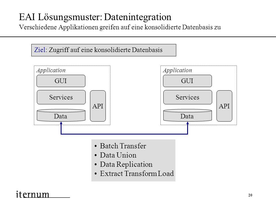 EAI Lösungsmuster: Datenintegration Verschiedene Applikationen greifen auf eine konsolidierte Datenbasis zu