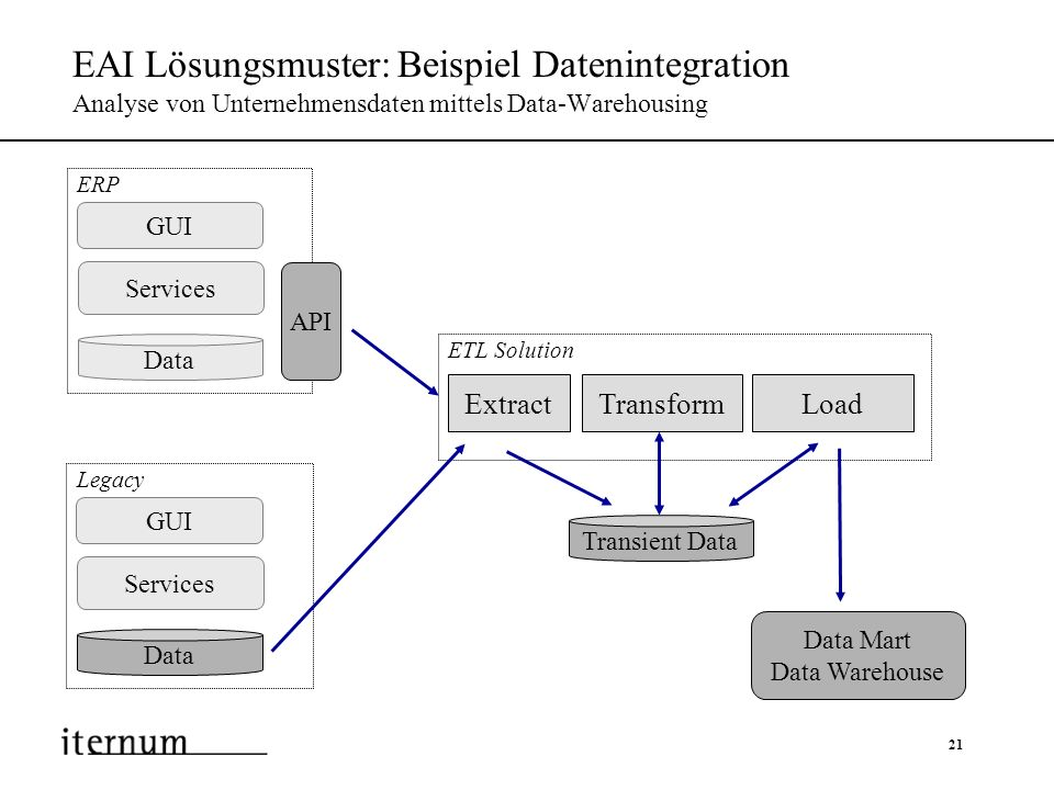 EAI Lösungsmuster: Beispiel Datenintegration Analyse von Unternehmensdaten mittels Data-Warehousing