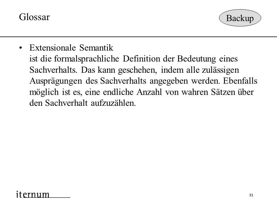 Glossar Backup.