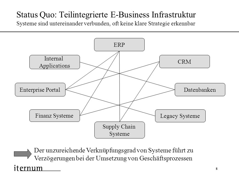 Status Quo: Teilintegrierte E-Business Infrastruktur Systeme sind untereinander verbunden, oft keine klare Strategie erkennbar