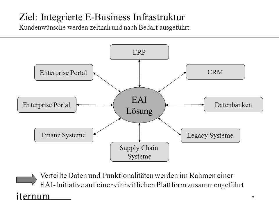 Ziel: Integrierte E-Business Infrastruktur Kundenwünsche werden zeitnah und nach Bedarf ausgeführt