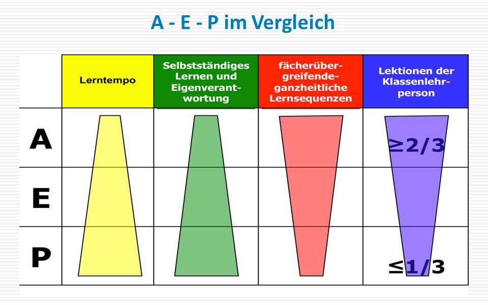 A - E - P im Vergleich
