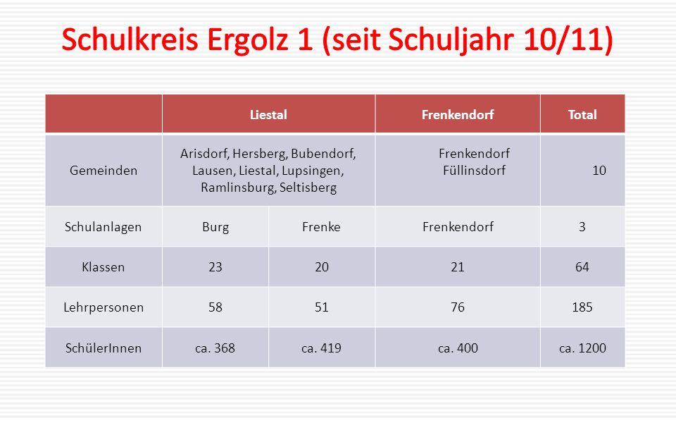 Schulkreis Ergolz 1 (seit Schuljahr 10/11)