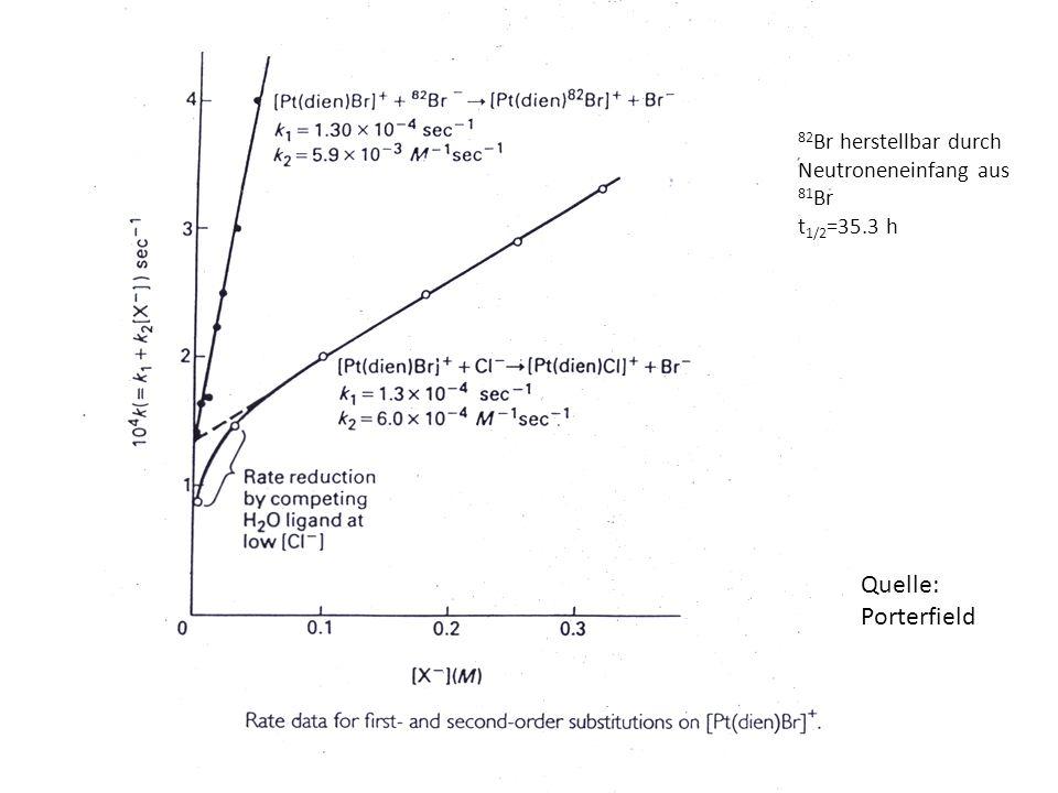 Quelle: Porterfield 82Br herstellbar durch Neutroneneinfang aus 81Br