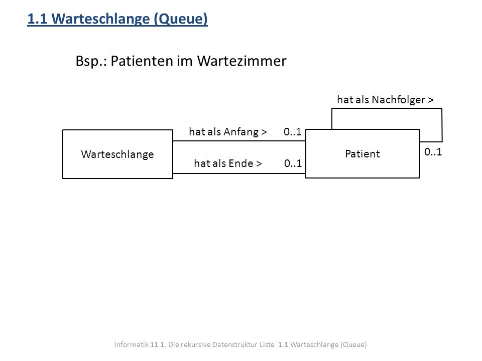 1.1 Warteschlange (Queue) Bsp.: Patienten im Wartezimmer