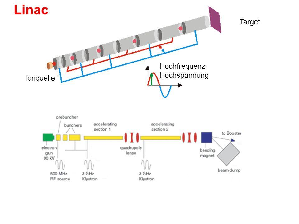 Linac Target Hochfrequenz Hochspannung Ionquelle