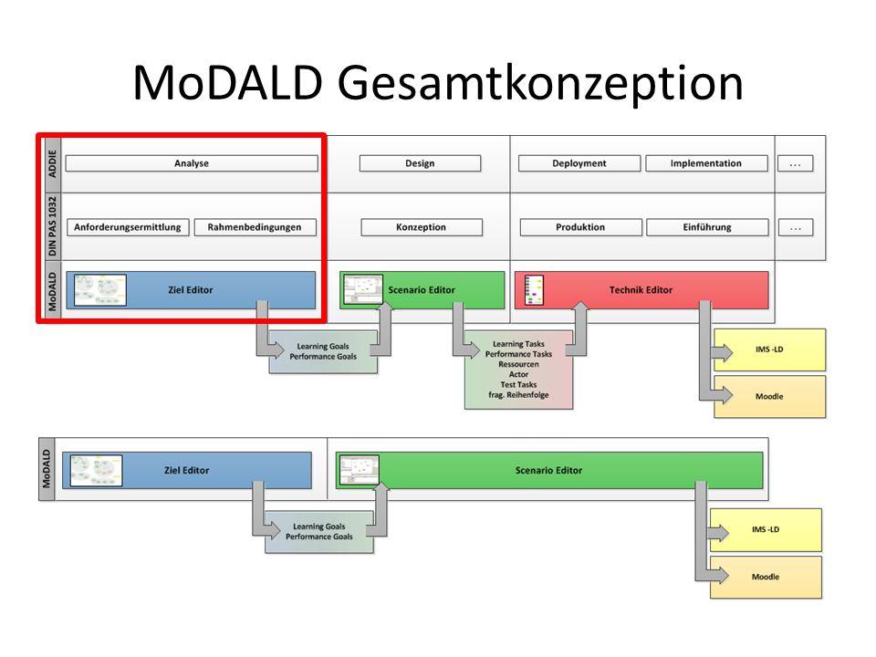 MoDALD Gesamtkonzeption