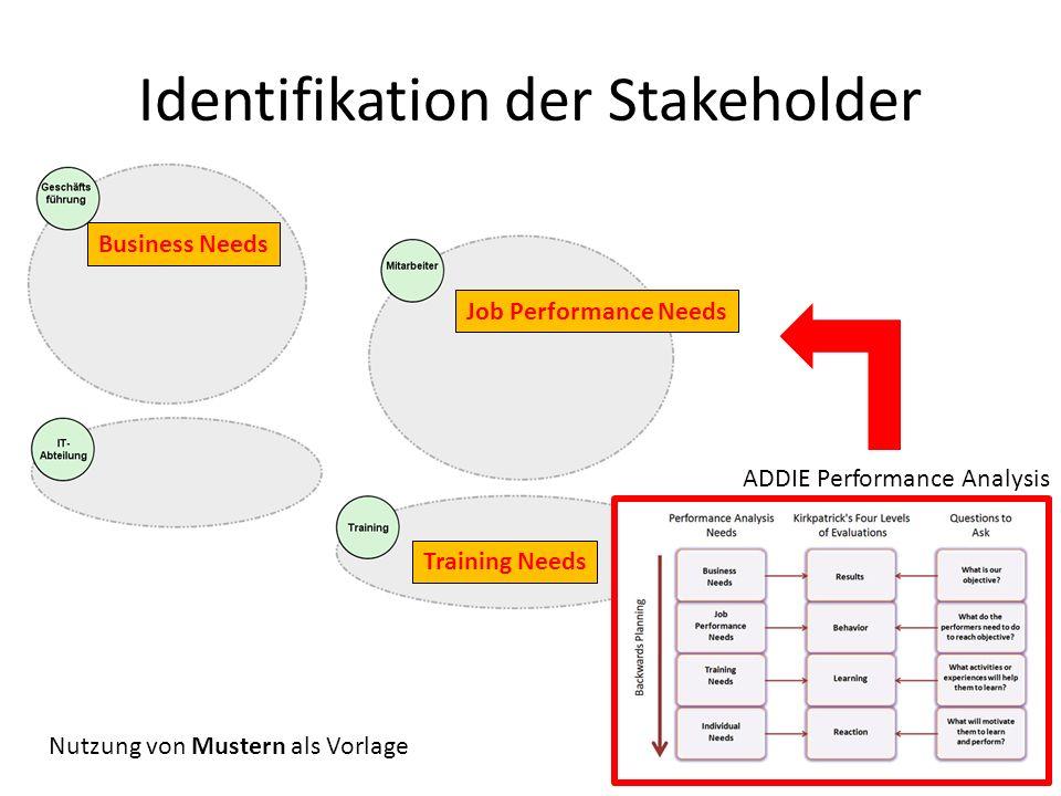 Identifikation der Stakeholder