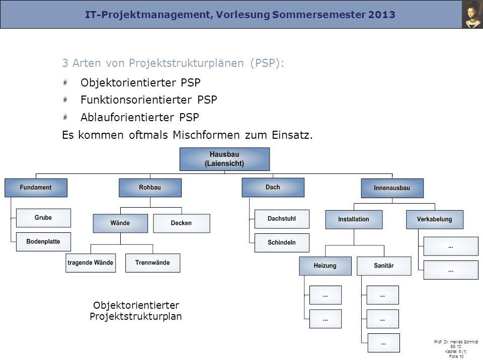 Objektorientierter Projektstrukturplan
