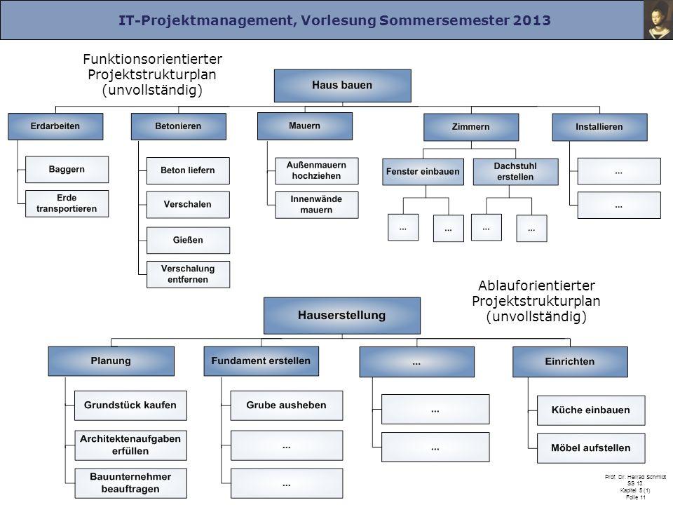 Funktionsorientierter Projektstrukturplan (unvollständig)