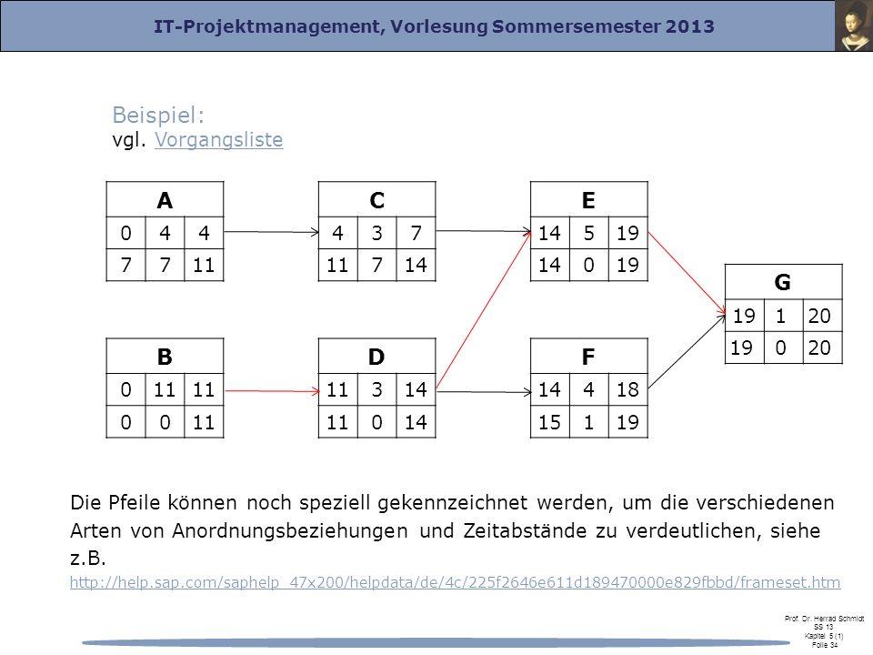Beispiel: A C E G B D F vgl. Vorgangsliste 4 7 11 4 3 7 11 14 14 5 19