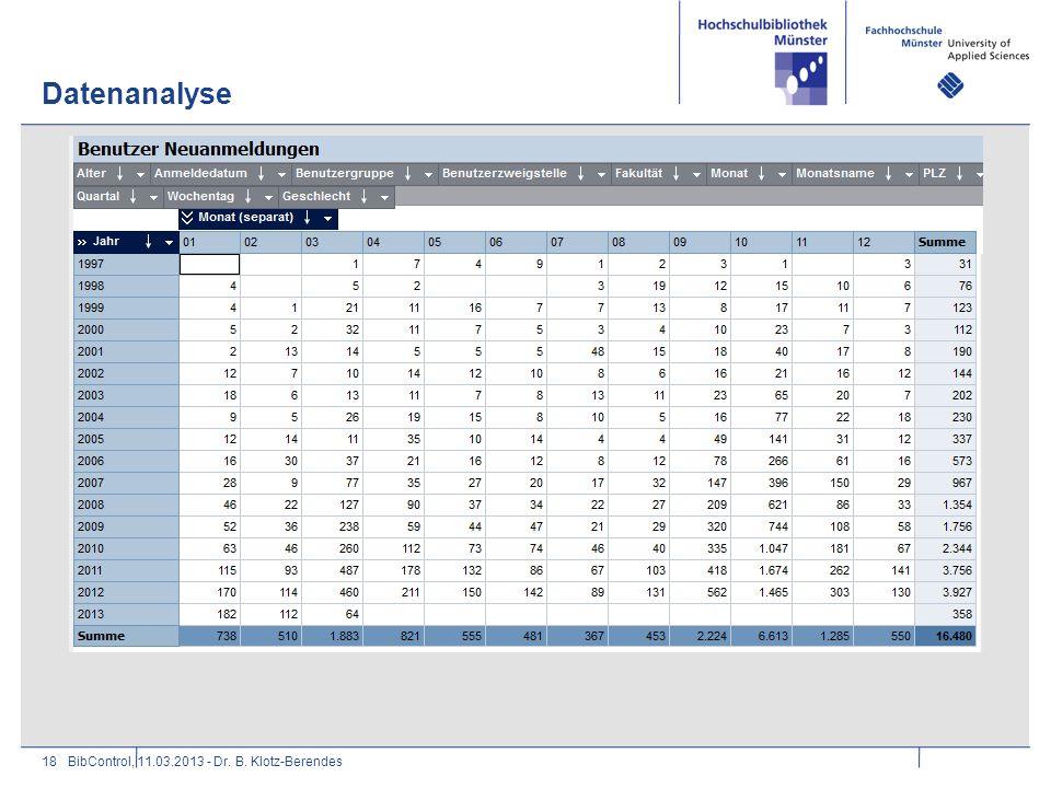 Datenanalyse BibControl, 11.03.2013 - Dr. B. Klotz-Berendes