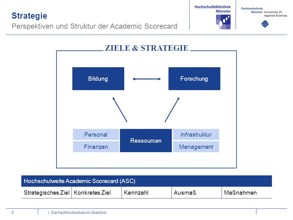Strategie ZIELE & STRATEGIE