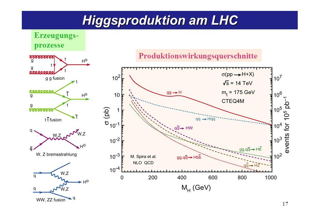 Higgssuche am LHC Higgs koppelt proportional zur Masse!