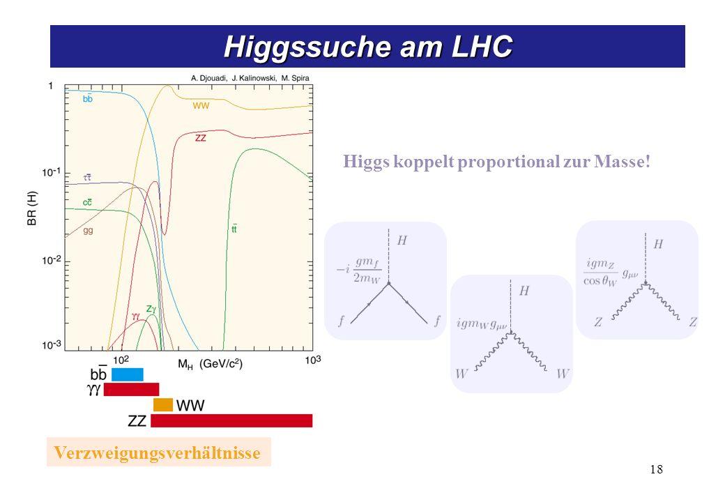 Entdeckungsstrategie für das Standardmodell-Higgsteilchen