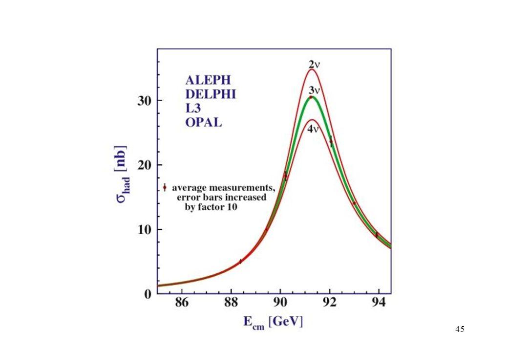 Entwicklung der Nn - Messungen