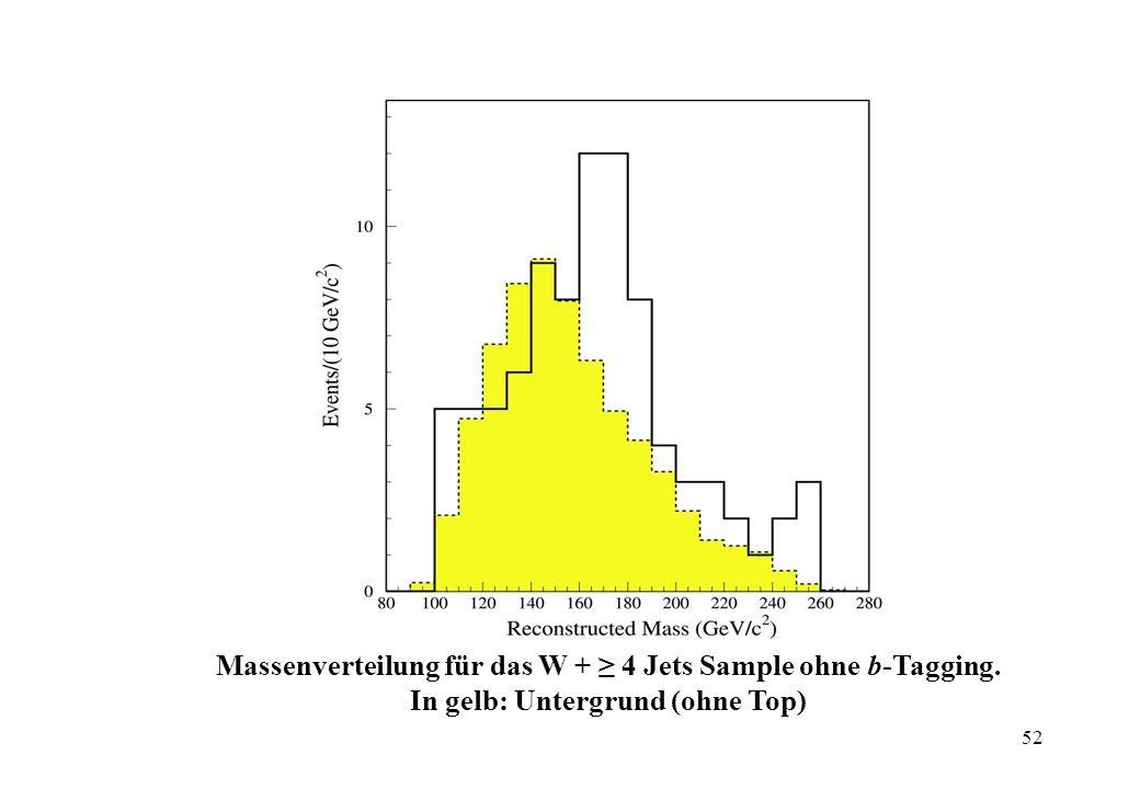 - Massenverteilung für das W + ≥ 4 Jets Sample mit b-Tagging.