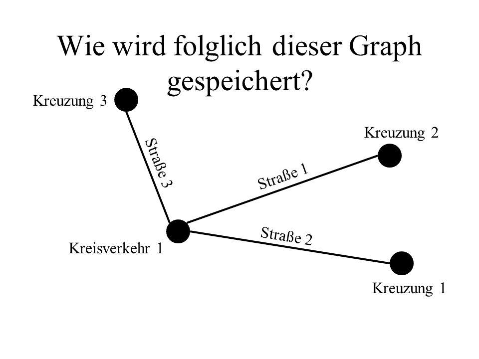 Wie wird folglich dieser Graph gespeichert