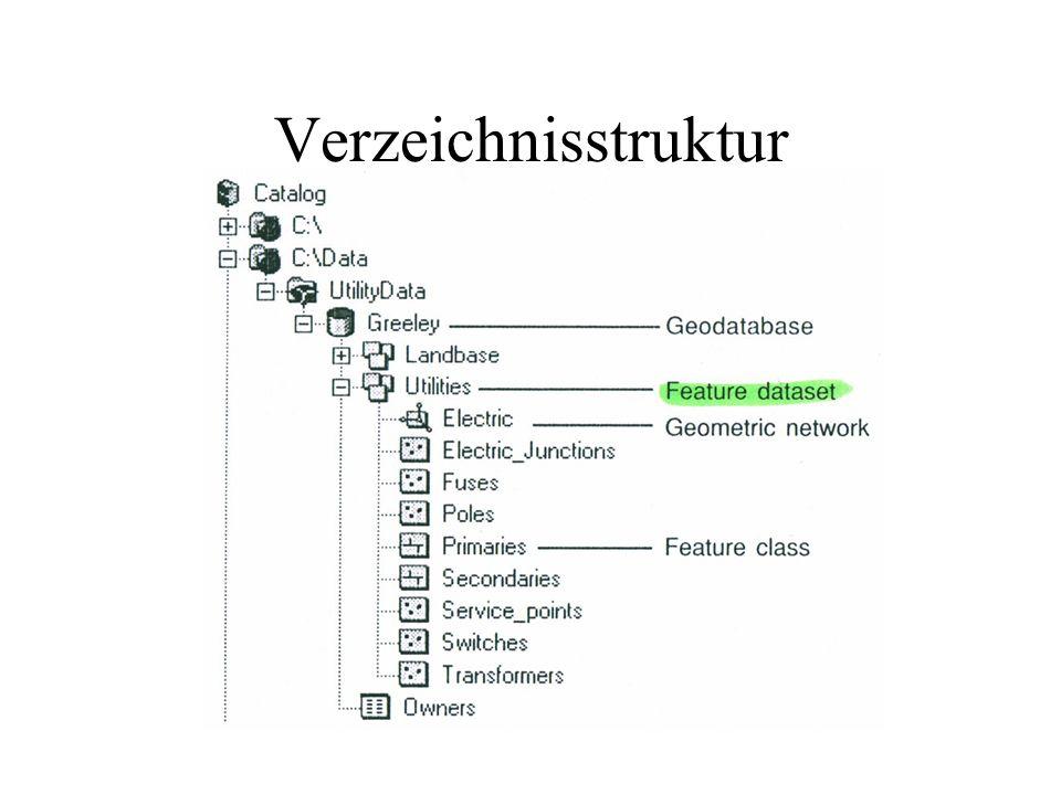Verzeichnisstruktur