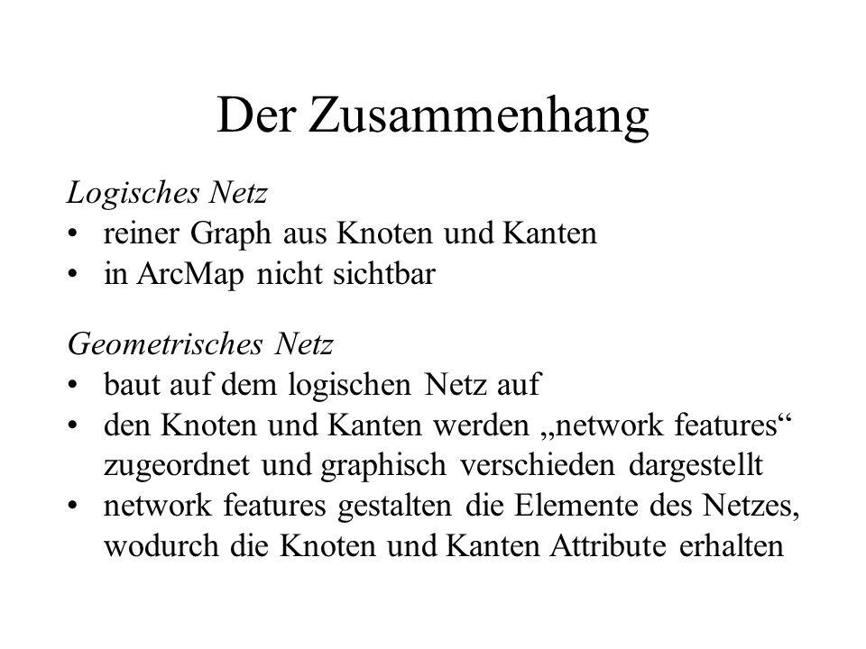 Der Zusammenhang Logisches Netz reiner Graph aus Knoten und Kanten