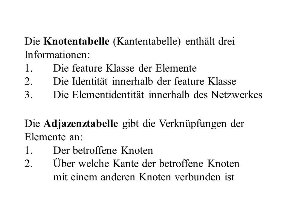 Die Knotentabelle (Kantentabelle) enthält drei Informationen: