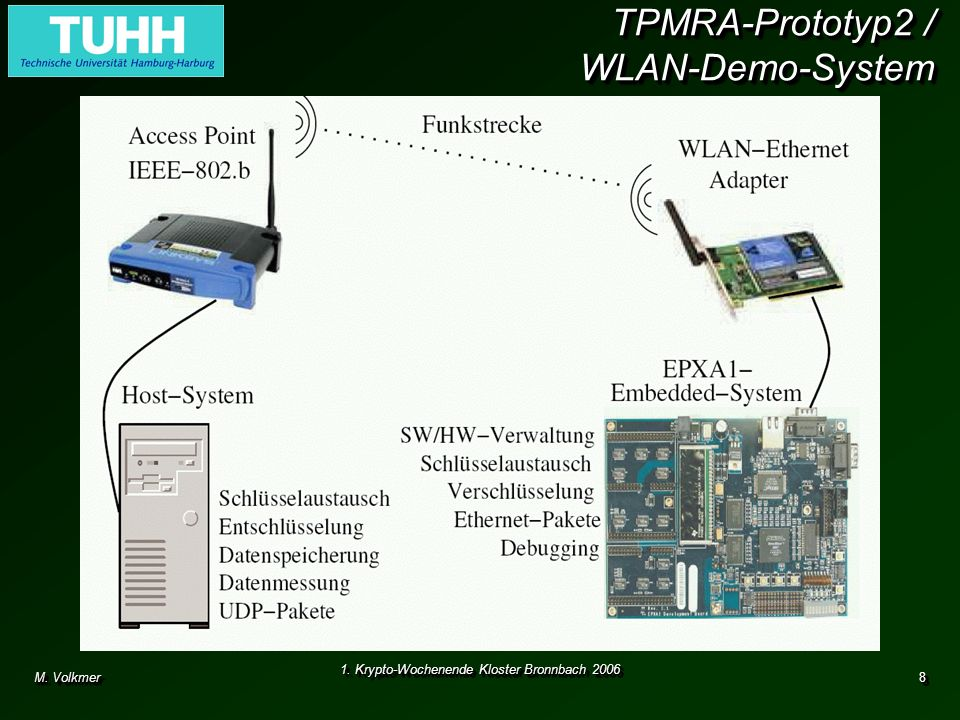 TPMRA-Prototyp2 / WLAN-Demo-System