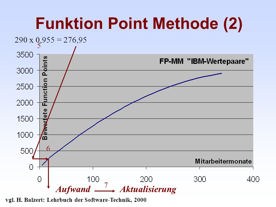 Funktion Point Methode (2)