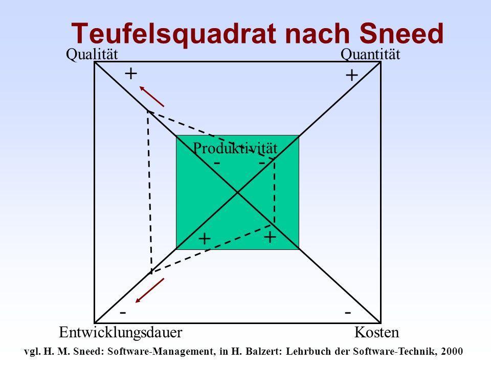 Teufelsquadrat nach Sneed